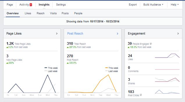 Facebook insights, promocija na Facebooku, cloud, business, cloud konferencija, Zagreb