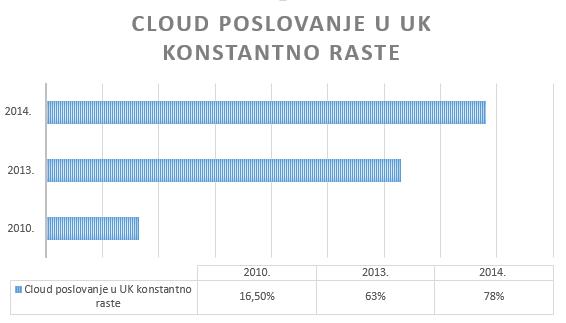 cloud poslovanje, Ujedinjeno kraljevstvo, rast
