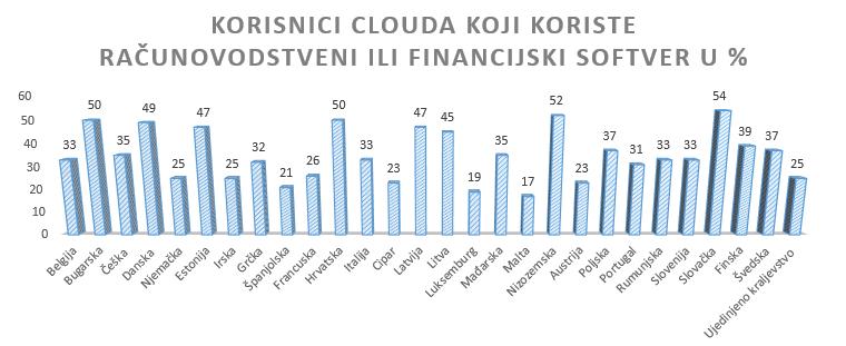 Cloud računovodstvo, cloud poslovanje