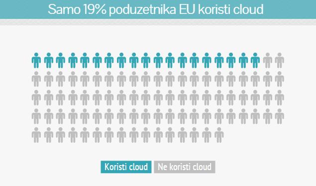poduzetnici, cloud, EU