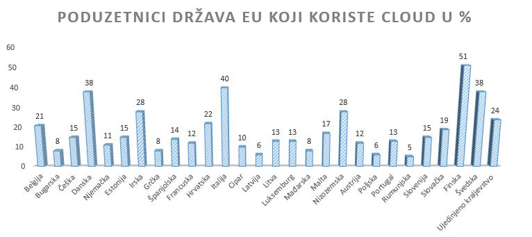 EU poduzetnici, cloud, cloud poslovanje, Europska unija